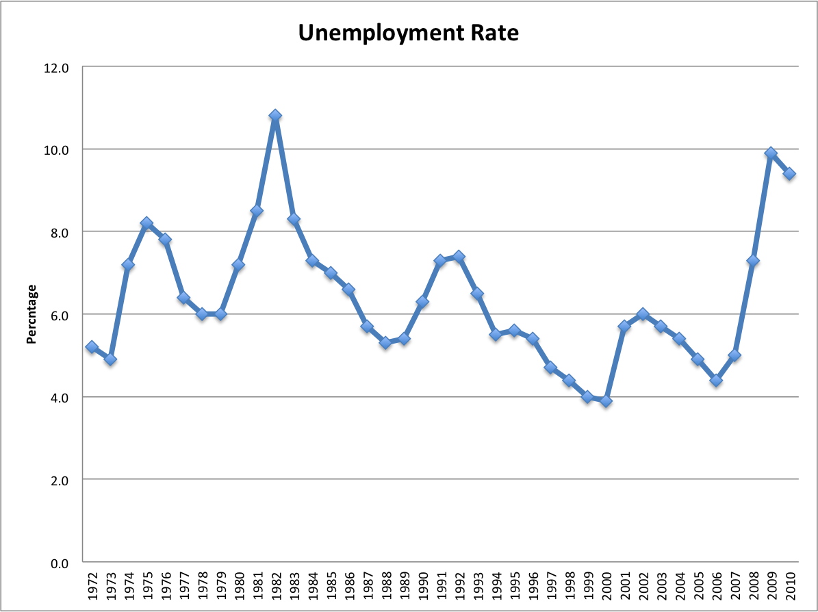 Unemployment Rate - data from Bureau of Labor and Statistics