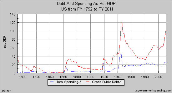 Taxes and Debt as Percentage of GDP