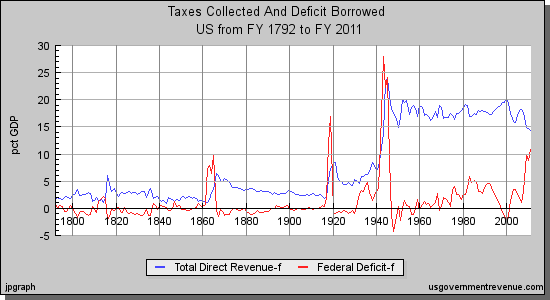 US Governent Taxes Collected and Defict Borrowed