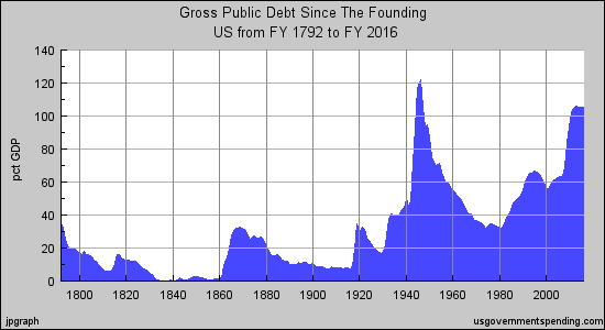 Debt Since The Founding - As a Percentage of GDP