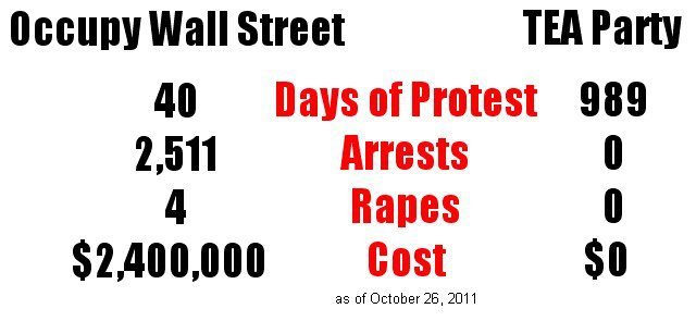 Occupy Wall Street Stats